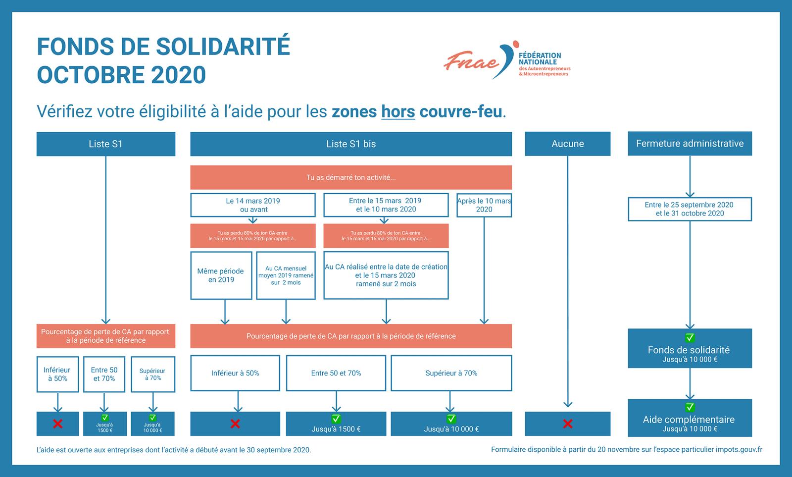 Fonds de solidarité auto entrepreneur octobre 2020 hors couvre feu